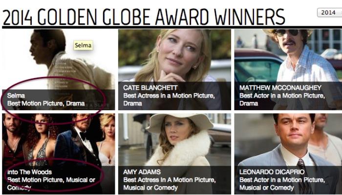 Erro em site do Globo de Ouro pode ter antecipado vencedores de Melhor Filme